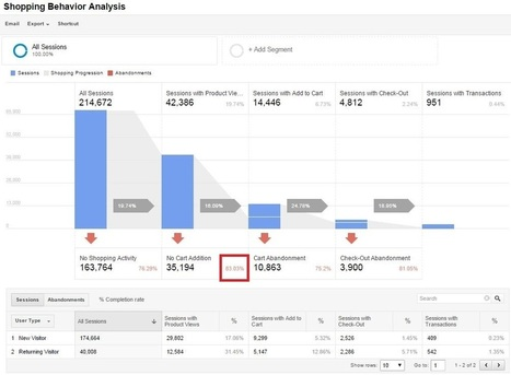 10 Google Analytics Reports that Show Where Your Store Loses Visitors | Google Analytics Tips & Updates | Scoop.it