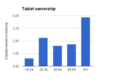 It's official: tablets have gone mainstream - but will that translate into content revenues? | TheMediaBriefing | Audiovisual Interaction | Scoop.it