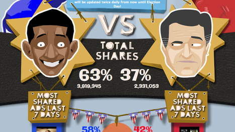 Infographic: Real-Time Sharing of Obama and Romney Ads Up to Election Day | data visualization US Election | Scoop.it