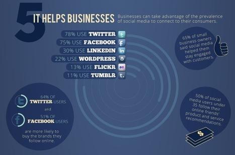 Infographie : L'influence des Médias Sociaux - Ecommerce - Webmarketing - Le Blog Cible web | Tiphanie Routier | Scoop.it