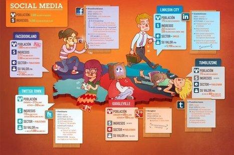 La población mundial de las redes sociales, la infografía de la semana | Infografías | Scoop.it
