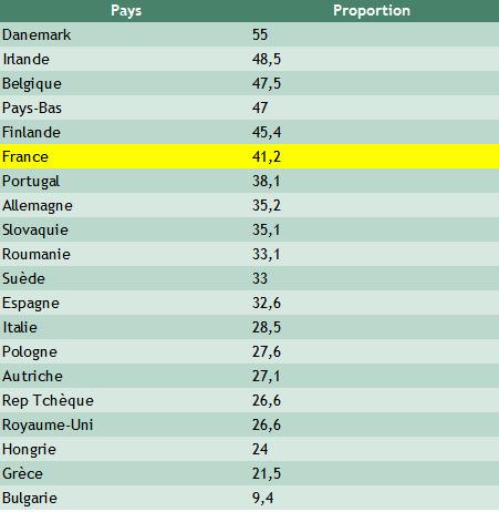 Les valeurs des Européens : Proportion de personnes qui ont confiance en lessyndicats. | Union Européenne, une construction dans la tourmente | Scoop.it