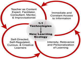 CITE Journal - Current Practice | Tech happens! | Scoop.it