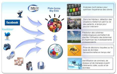 Qu'est-ce que Big Data ? — BPM Bulletin   Agence Web Newnet   Actus Google et autres Serp's   Scoop.it