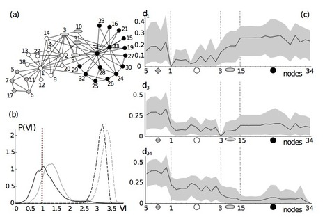 Nonparametric resampling of random walks for spectral network clustering | Network science to explore the brain | Scoop.it