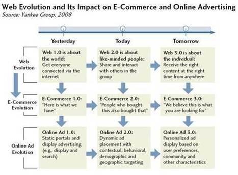 Les objets connectés, prémices du Web 3.0 ? | Économie numérique | Sociologie - Innovation - Tranformation | Scoop.it