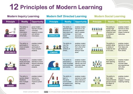12 Principles of Modern Learning | Aprendiendoaenseñar | Scoop.it