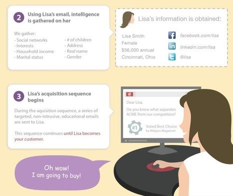 People Acquisition & Retention Program - PAR | Social Media and Web Infographics hh | Scoop.it