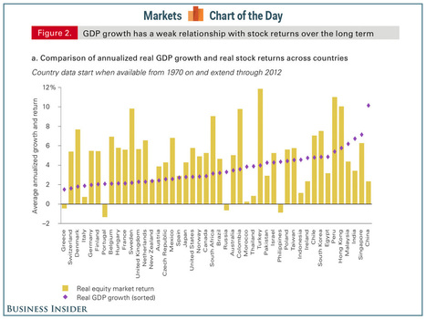 CHART OF THE DAY: The Stock Market Is Not The Economy Anywhere In The World | All things | Scoop.it