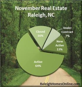 Raleigh Real Estate Market Recap | Novemer 2012 | Raleigh Residential Real Estate Market | Scoop.it