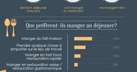 Autour de la gastronomie: Habitudes alimentaires : les Français au déjeuner | Remue-méninges FLE | Scoop.it