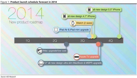 Apple's 2014 Product Roadmap: New iWatch, iPhones, iPads, Apple TV, and ... | Apple | Scoop.it