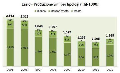 Lazio – produzione vino – dati Federdoc 2011 e ISTAT 2012 | Autour du vin | Scoop.it