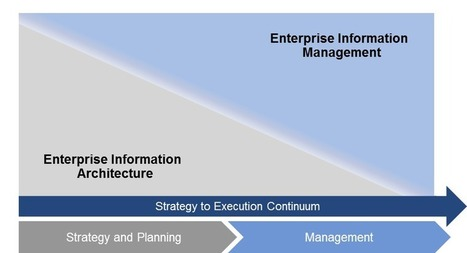 Better Together: Information Architecture and Information Management | Recherche d'information et optimisation | Scoop.it