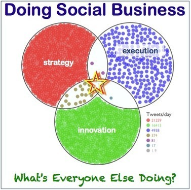 Doing Social Business: What's Everyone Else Doing? | Social Media Marketing | Scoop.it