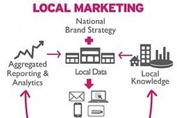 National Brands Lack Tools to Execute Local Campaigns Effectively | local is a strategy | Scoop.it