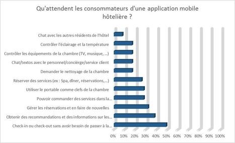 49 % des clients espèrent ne plus avoir à passer à la réception des hôtels - Cyberstrat consultant e-Tourisme | Etourisme et social média | Scoop.it
