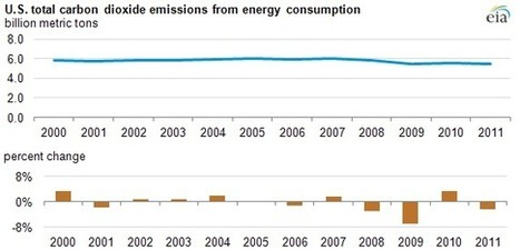 Energy-related carbon dioxide emissions down in 2011 | U.S. Energy Information Administration (EIA) | Green Innovation | Scoop.it