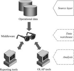 Why Data Warehouse Separated from Operational Databases | bi concepts | Scoop.it
