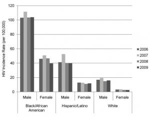 VIH aux U.S.: Augmentation alarmante chez les jeunes, noirs, gays et bisexuels | Santé & Hôpitaux par la CFTC HUS | Scoop.it