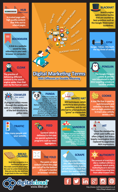 Digital Marketing Terminology and Meaning | FUTURE MARKETING | Scoop.it