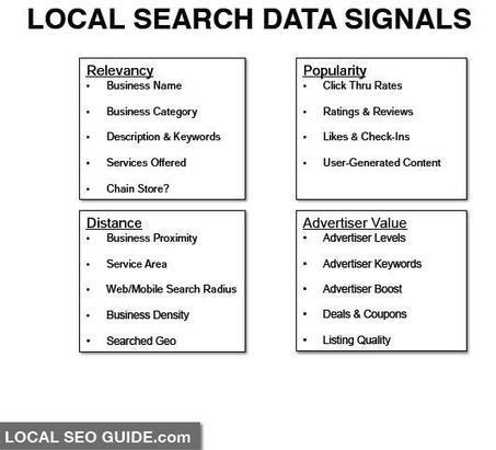 20+ Signals That Make Your Business Easier To Find in Local Search Engines | Curation SEO & SEA | Scoop.it