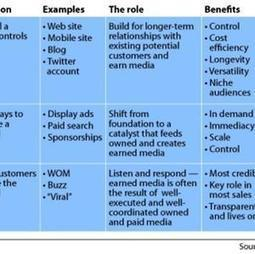 Integrating Owned, Earned & Paid... | Social and Content Marketing Best Tips | Scoop.it