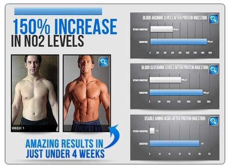Amino Prime Muscle Building Supplement Review – For Instant Growth and Stamina! | Best muscle building supplement | Scoop.it