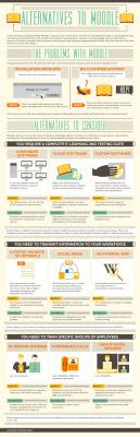 Alternativas a Moodle #infografia #infographic#education | Comprehension | Scoop.it