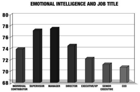 Why Leaders Lack Emotional Intelligence - Huffington Post | Emotional Intelligence Development | Scoop.it