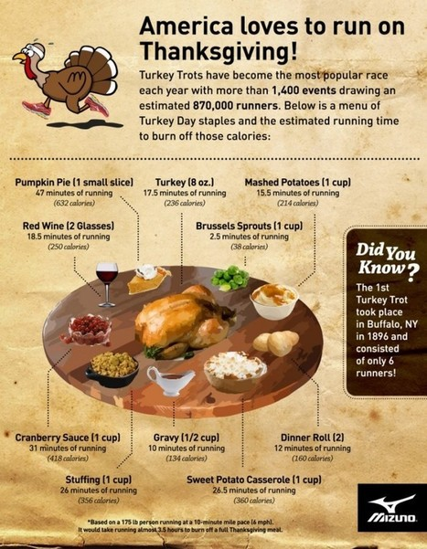 How Much You'll Need to Run to Offset Thanksgiving Meals | Daily Infographic | Public Relations & Social Media Insight | Scoop.it