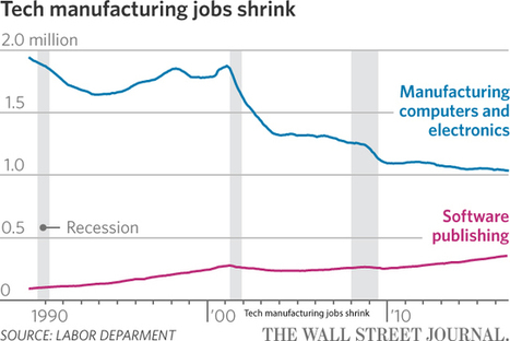 America's Dazzling Tech Boom Has a Downside: Not Enough Jobs | The Innovation Economy | Scoop.it