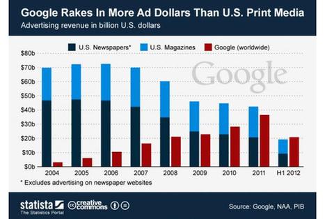 La publicité rapporte plus à Google qu'aux journaux - Tasse de Café | Communication Romande | Scoop.it