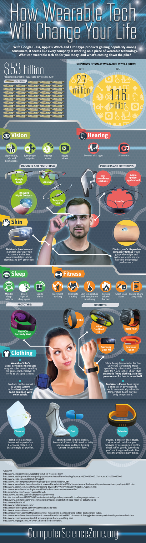 How Wearable Tech will change your life | mobile & embedded engineering | Scoop.it