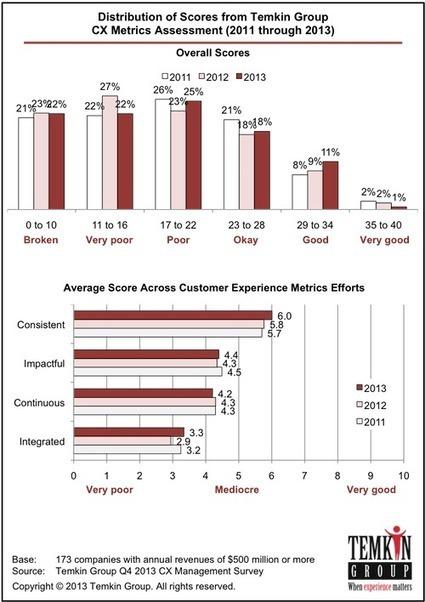The State of Customer Experience Metrics - Temkin Group Report - WhatsNexx    #TheMarketingTechAlert   Modernizing HR   Scoop.it