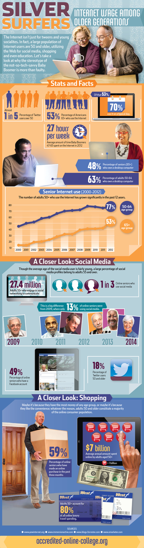 Silver Surfers: How The Older Generation Uses Social Media [INFOGRAPHIC] - AllTwitter | Human Behaviour | Scoop.it