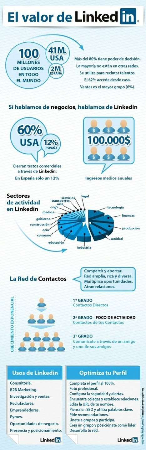 Infographics | Brújula Analógica-Digital. | Scoop.it