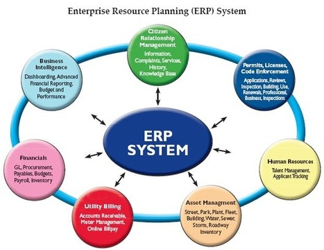 Best ERP Practices Interview Questions - Our Edublog | Career, Placement and Jobs | Scoop.it