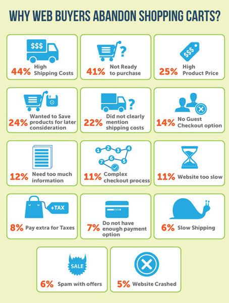 [E-commerce] Analyser les abandons de panier pour améliorer le taux de conversion | Les News Du Web Marketing | Scoop.it