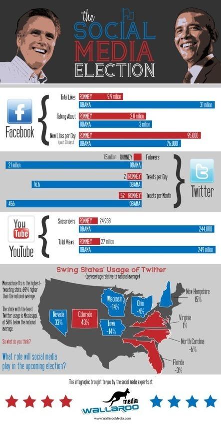 The Social Media Election: Obama vs. Romney   La Voz de EEUU   Scoop.it