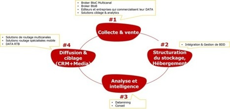 Où en est le marché français de la data marketing ? | DATA DRIVEN MARKETING | Scoop.it