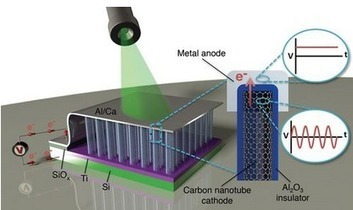 Solar Cells Will be Made Obsolete by 3D rectennas aiming at 40-to-90% efficiency | New Space | Scoop.it