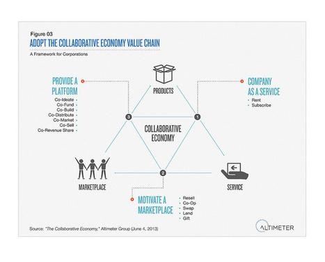 Collaborative Economy: un nuovo modo di fare impresa e di costruire business   e-nable social organization   Scoop.it