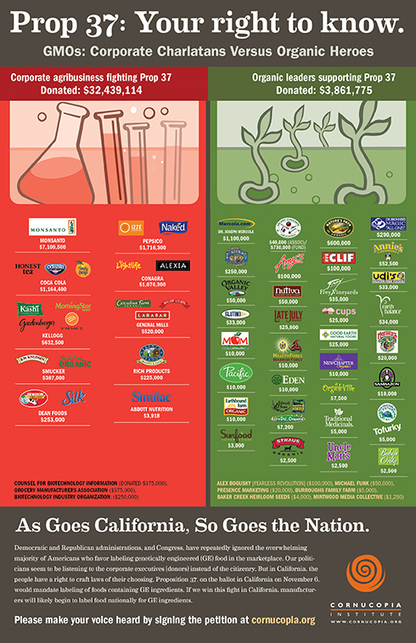 California Proposition 37 – Your Right to Know What is in Your Food | Cornucopia Institute | Annie Haven | Haven Brand | Scoop.it