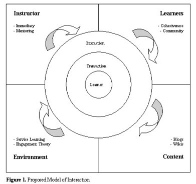 Interaction and Immediacy in Online Learning | Woods | The International Review of Research in Open and Distance Learning | Learner Interaction | Scoop.it