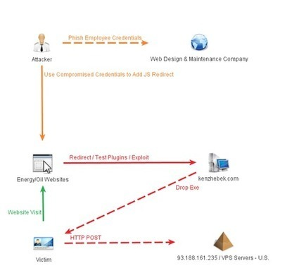 Zero-day drive-by attacks: Accelerating and expanding - InformationWeek India | IT Web Performance & Content Delivery Networks | Scoop.it
