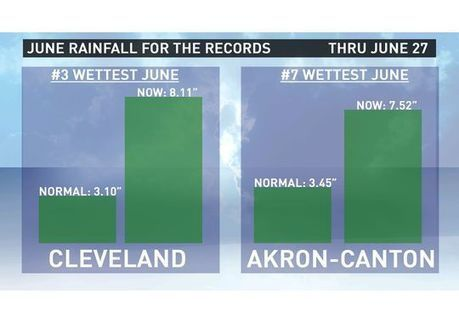 """June rainfall goes into record books 