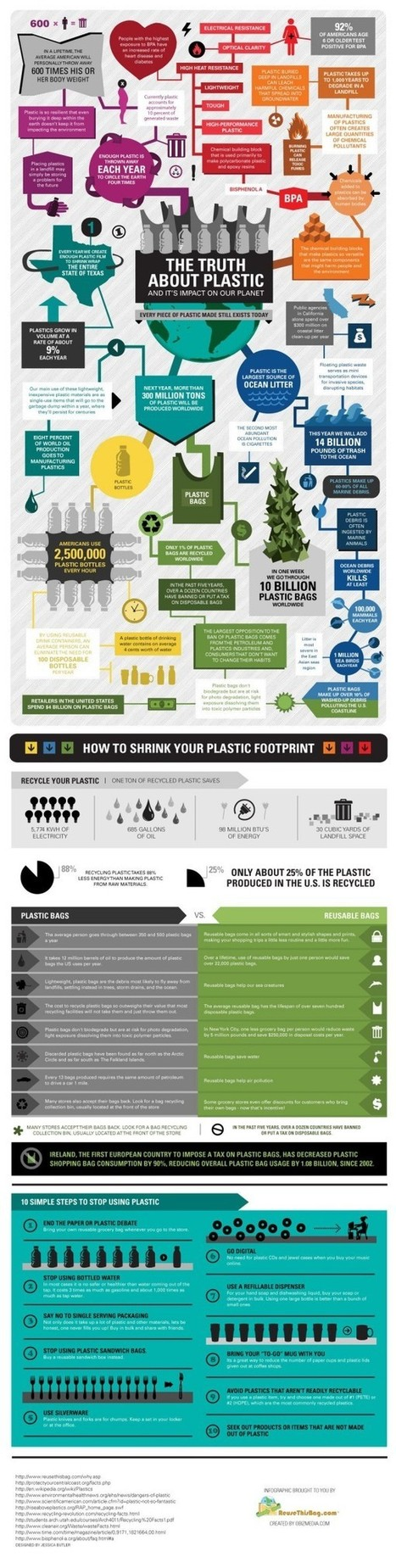 The truth about plastic and its impact on our planet [infographic] | Le flux d'Infogreen.lu | Scoop.it