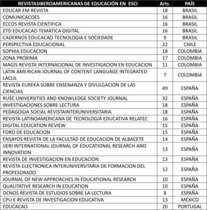 Emerging Source Citation Index. Educación y Comunicación en Iberoamérica | Educación a Distancia (EaD) | Scoop.it