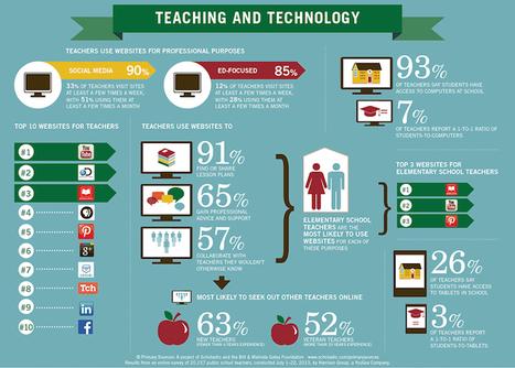 Claves sobre los docentes y el uso de la tecnología | Las TIC en el aula de ELE | Scoop.it